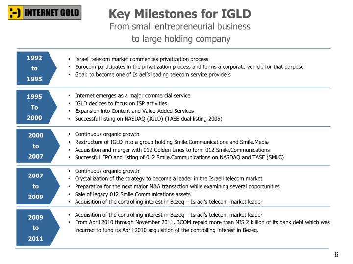 Key Milestones for IGLD