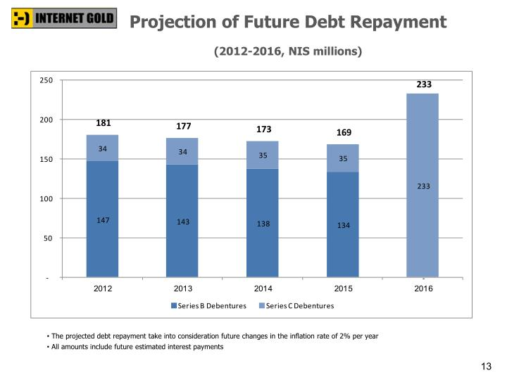 Projection of Future Debt Repayment