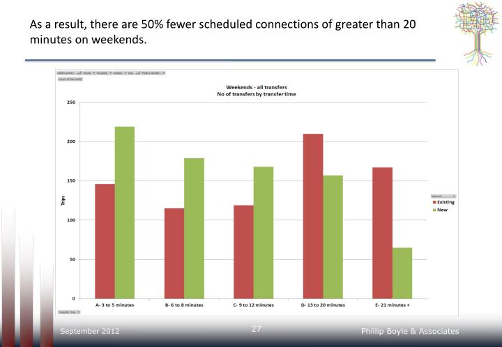 As a result, there are 50% fewer scheduled connections of greater than 20 minutes on weekends.