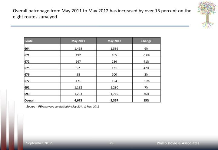 Overall patronage from May 2011 to May 2012 has increased by over 15 percent on the eight routes surveyed