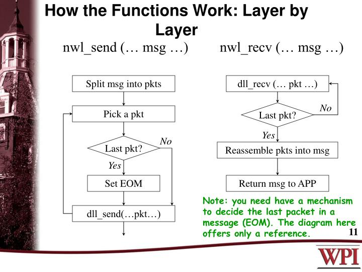 How the Functions Work: Layer by Layer