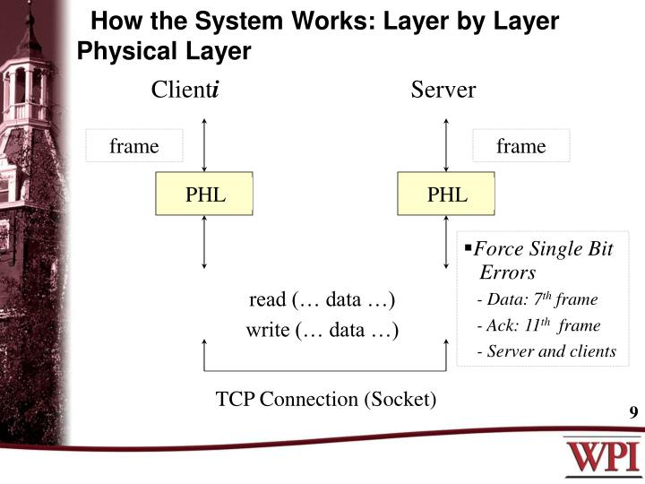 How the System Works: Layer by Layer