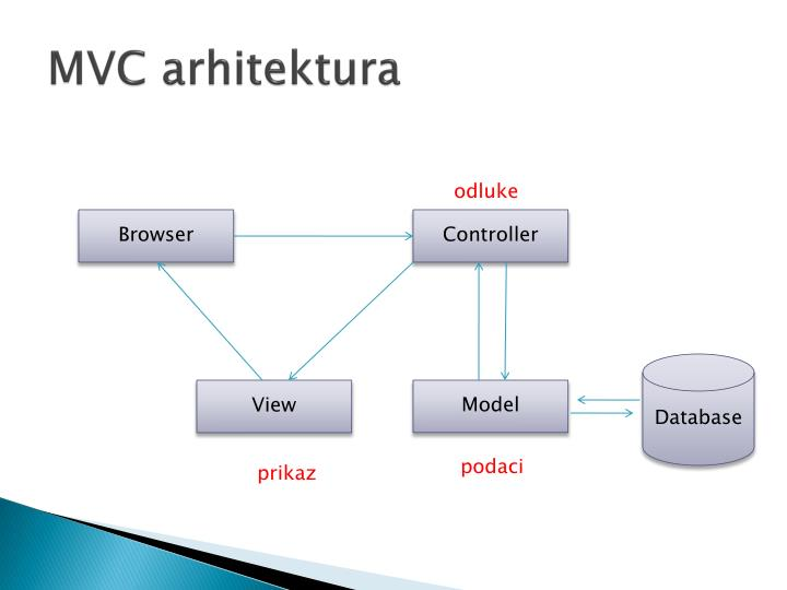 MVC arhitektura