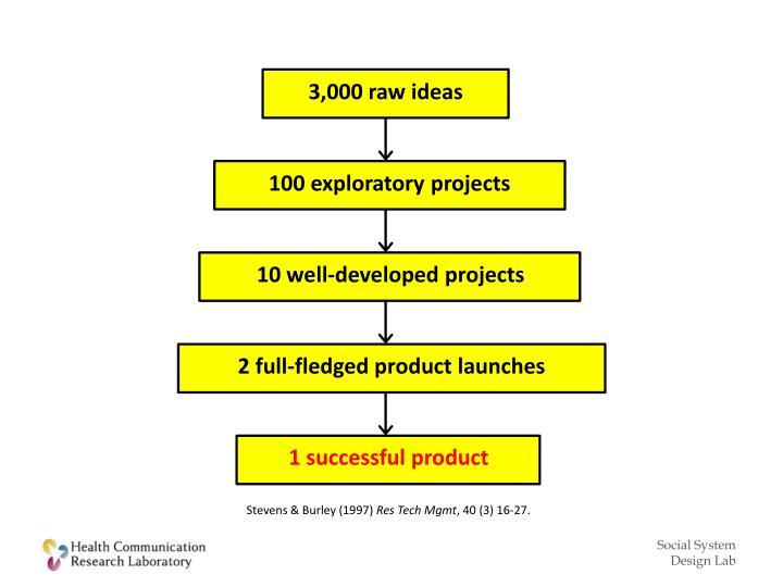 3,000 raw ideas