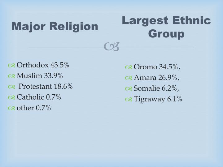 Major Religion