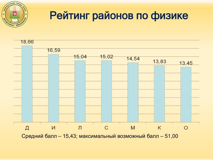 Рейтинг районов по физике