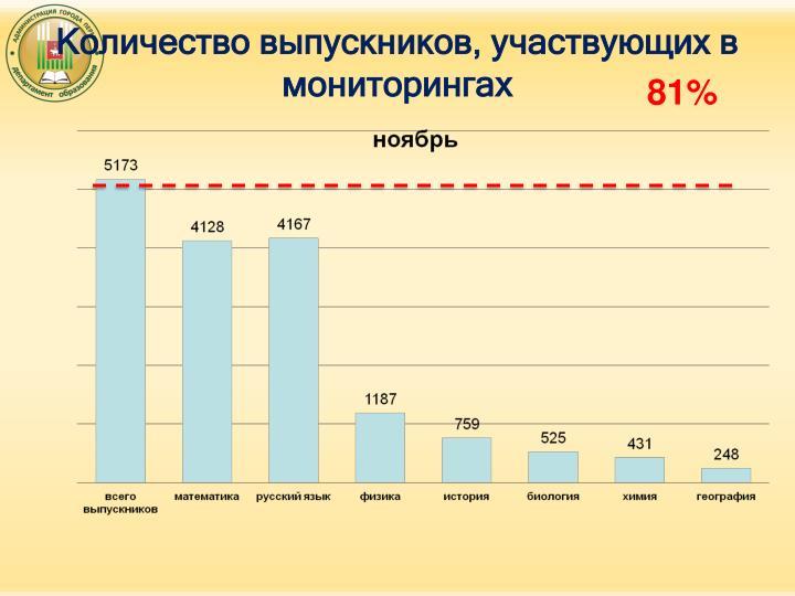 Количество выпускников, участвующих в мониторингах