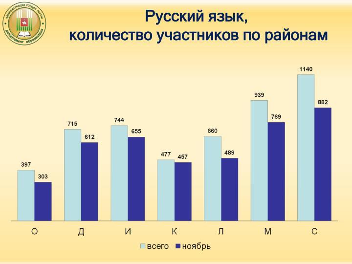 Русский язык,