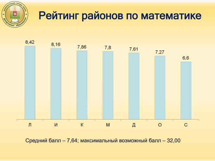 Рейтинг районов по математике