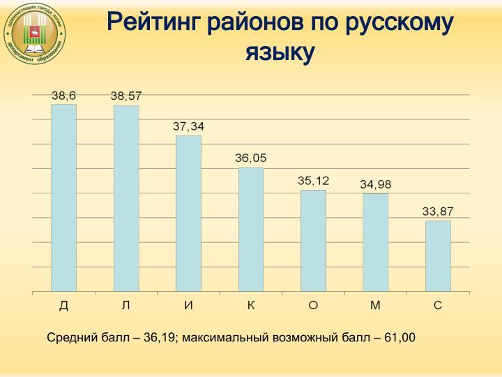 Рейтинг районов по русскому языку