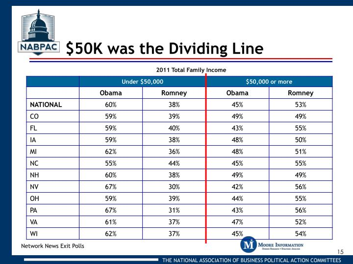 $50K was the Dividing Line