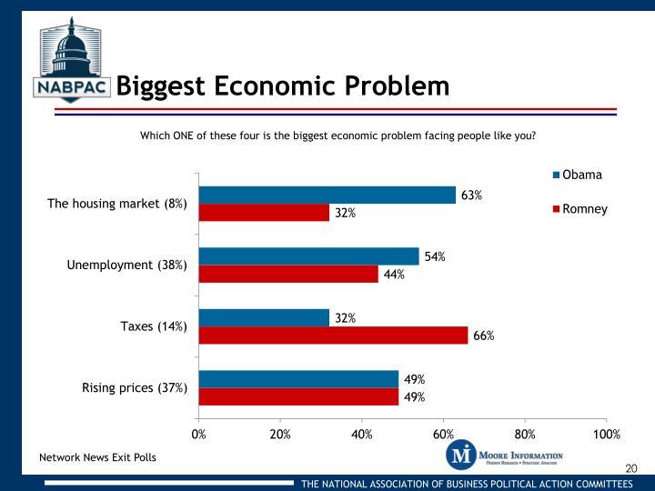 Biggest Economic Problem