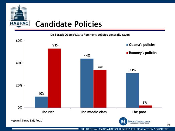 Candidate Policies