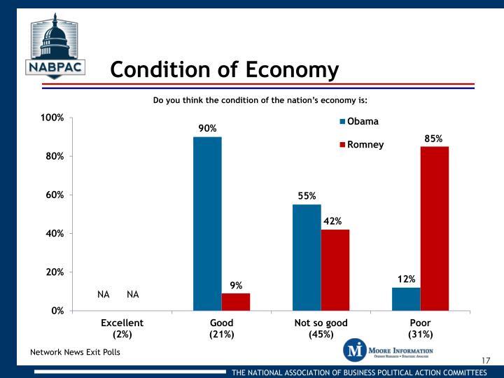 Condition of Economy