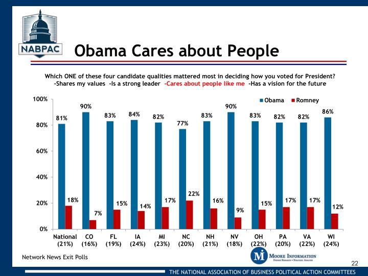 Obama Cares about People