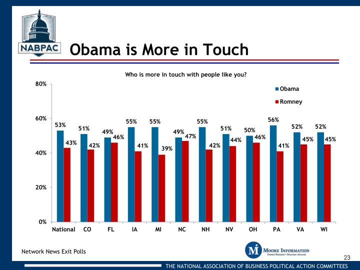 Obama is More in Touch