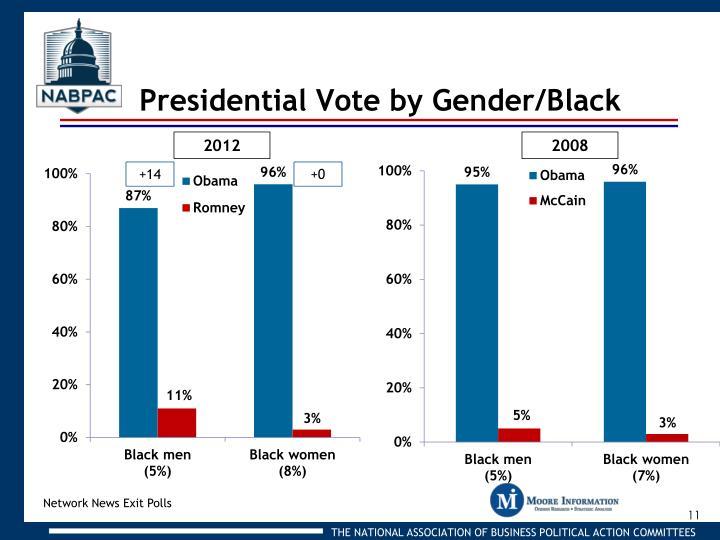 Presidential Vote by Gender/Black