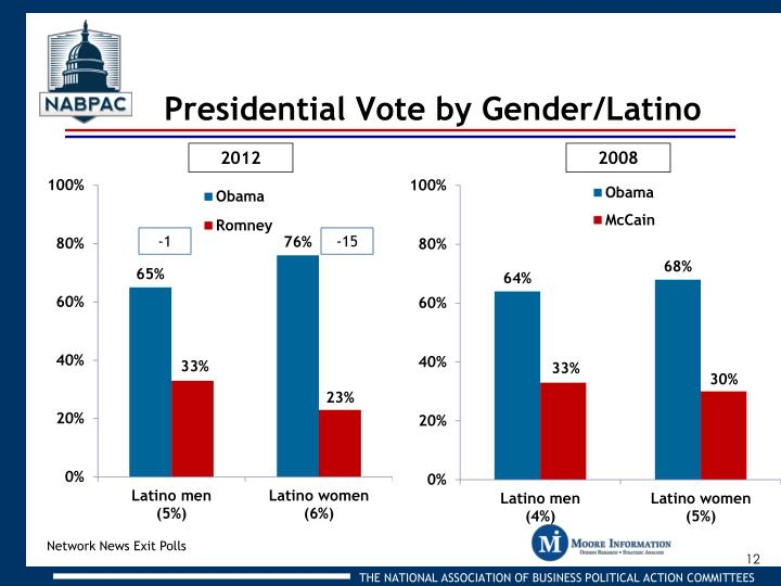 Presidential Vote by Gender/Latino