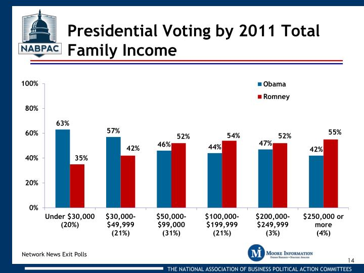 Presidential Voting by 2011 Total Family Income