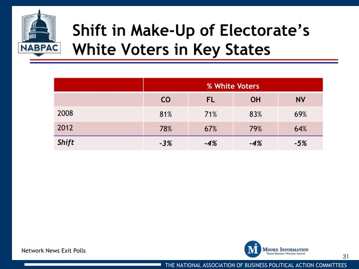 Shift in Make-Up of Electorate's White Voters in Key States