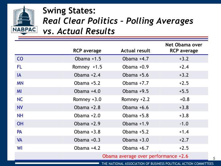 Swing States: