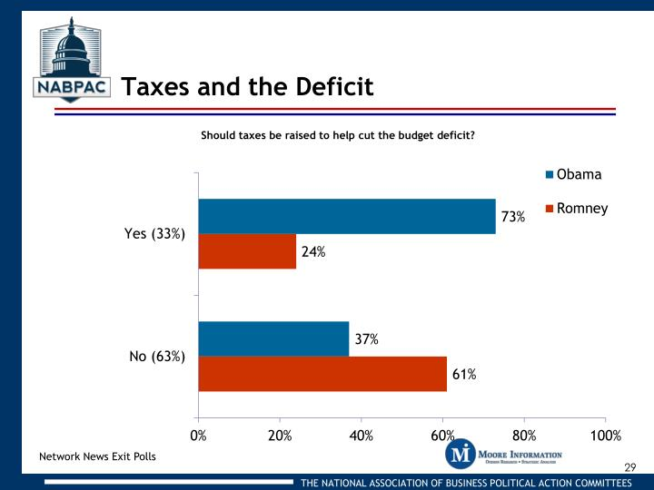 Taxes and the Deficit
