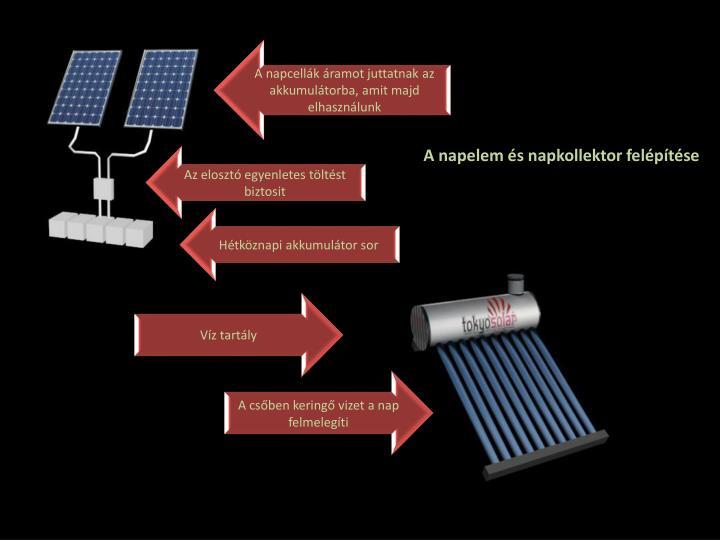 A napcellák áramot juttatnak az akkumulátorba, amit majd elhasználunk