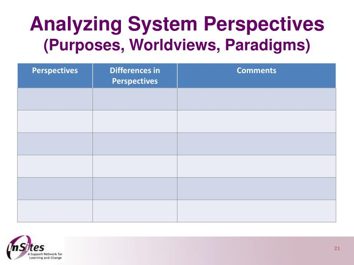Analyzing System Perspectives