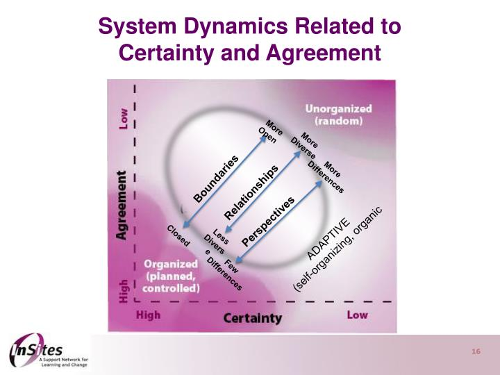 System Dynamics Related to