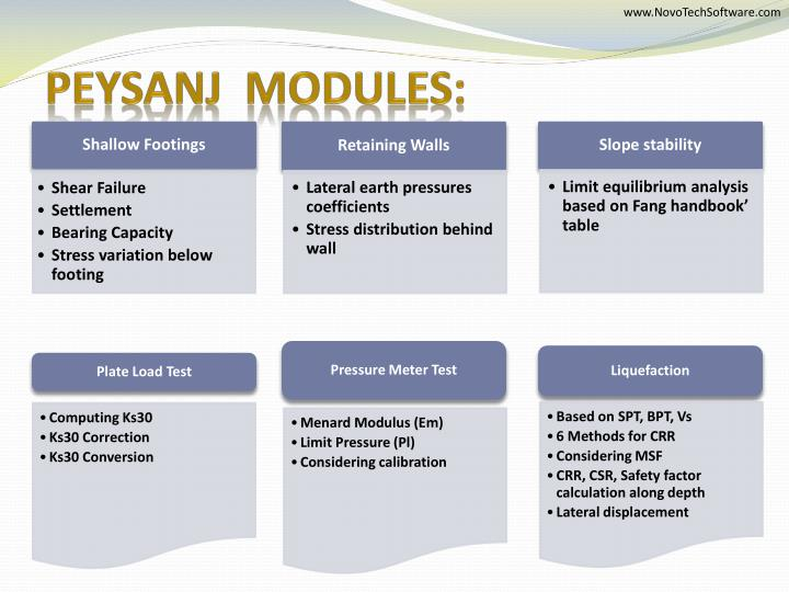 Peysanj modules