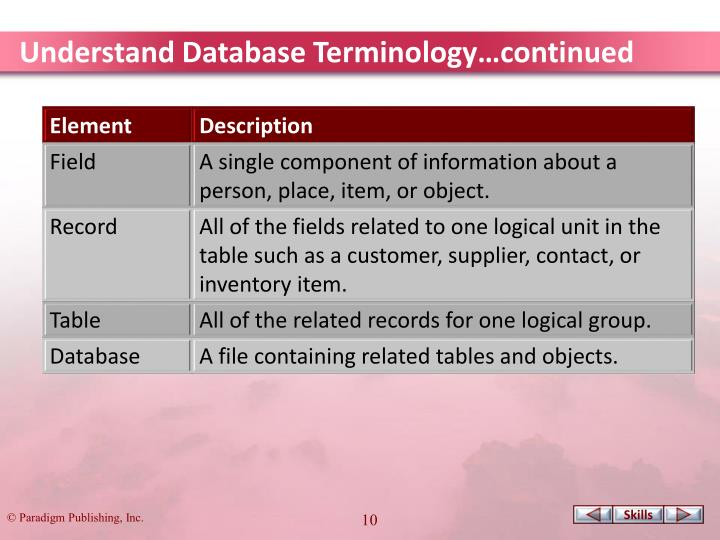 Understand Database Terminology…continued