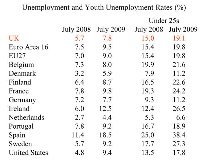 Unemployment and Youth Unemployment Rates (%)