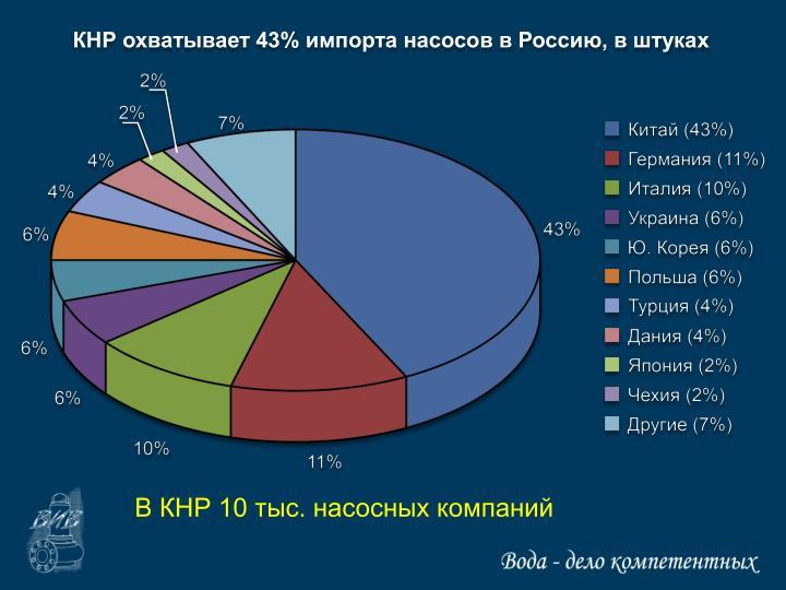 КНР охватывает 43% импорта насосов в Россию, в штуках