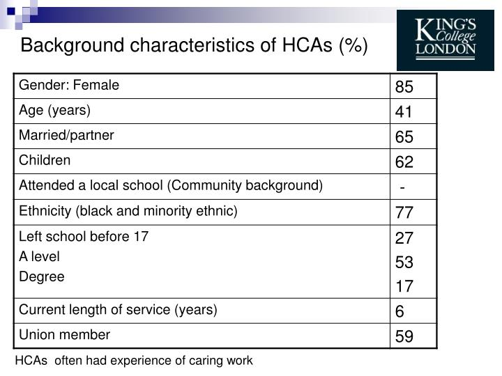 Background characteristics of HCAs (%)