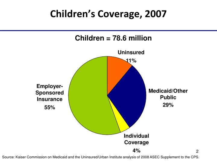Children s coverage 2007