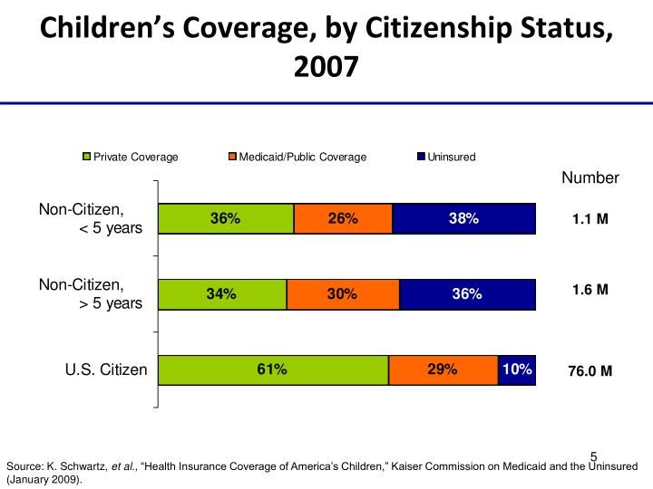 Children's Coverage, by Citizenship Status, 2007