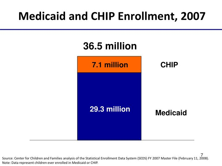 Medicaid and CHIP Enrollment, 2007