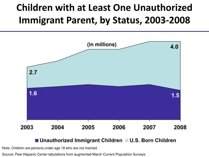 Children with at Least One Unauthorized Immigrant Parent, by Status, 2003-2008