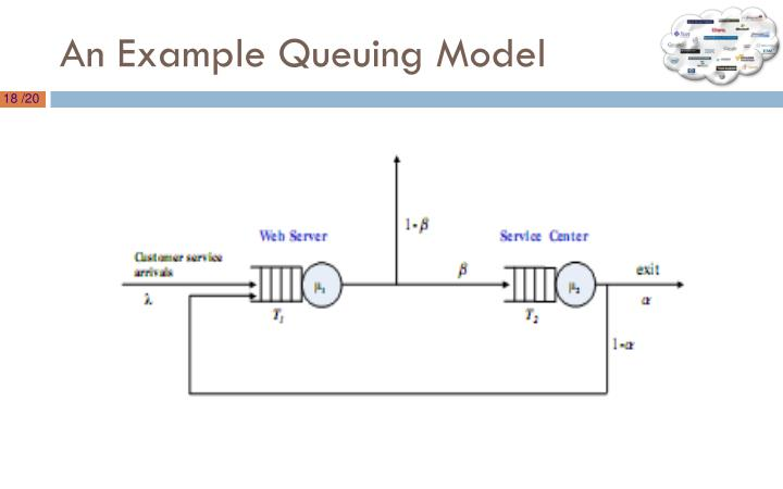 An Example Queuing Model