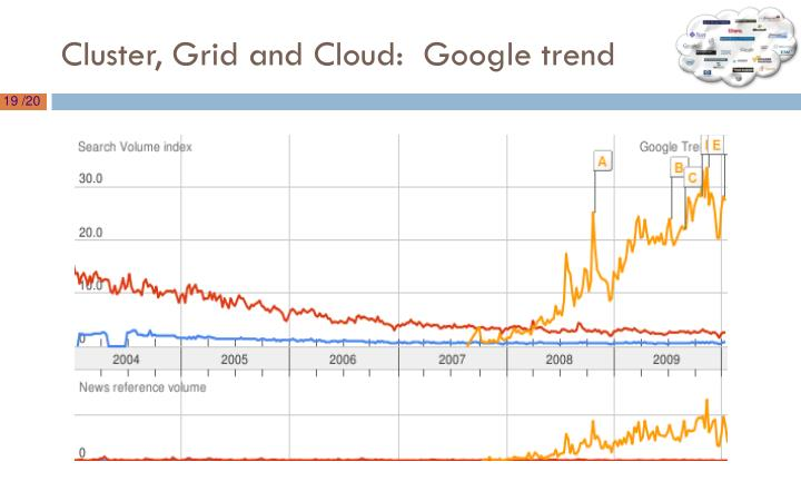 Cluster, Grid and Cloud:  Google trend