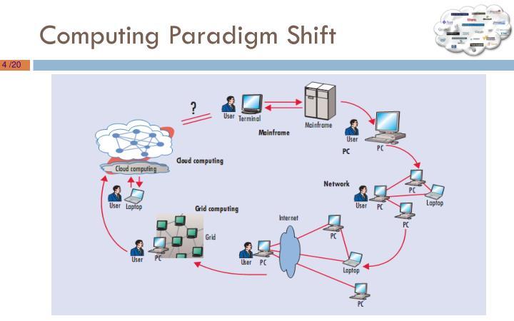 Computing Paradigm Shift