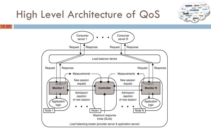 High Level Architecture of QoS
