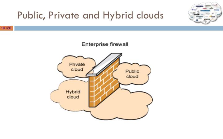 Public, Private and Hybrid clouds