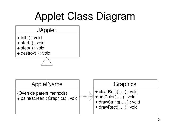 Applet Class Diagram
