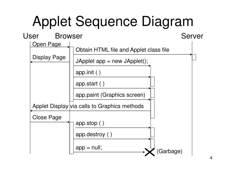 Applet Sequence Diagram