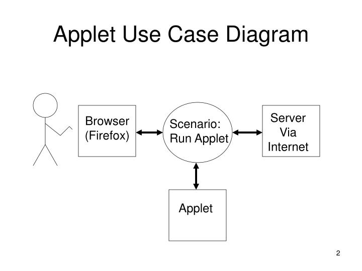 Applet Use Case Diagram