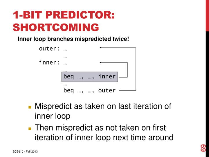 1-Bit Predictor: Shortcoming