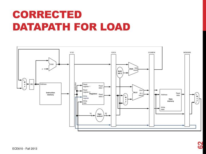 Corrected Datapath for Load