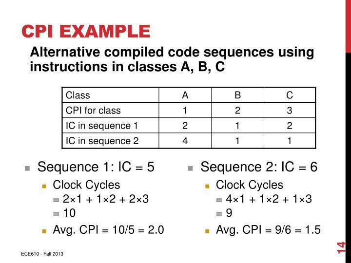 CPI Example