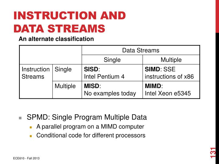 Instruction and Data Streams
